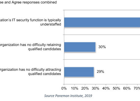 Cyber Security Burnout Study Suggests Link to Leadership Approach