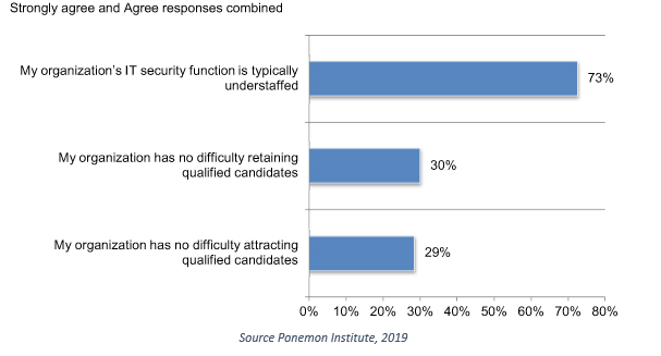 Survey of IT Security Staffing Levels shows 73% of respondents say their organization is typically understaffed.