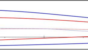 Importancia de la elección del perfil aerodinámico para un ala de RPAS