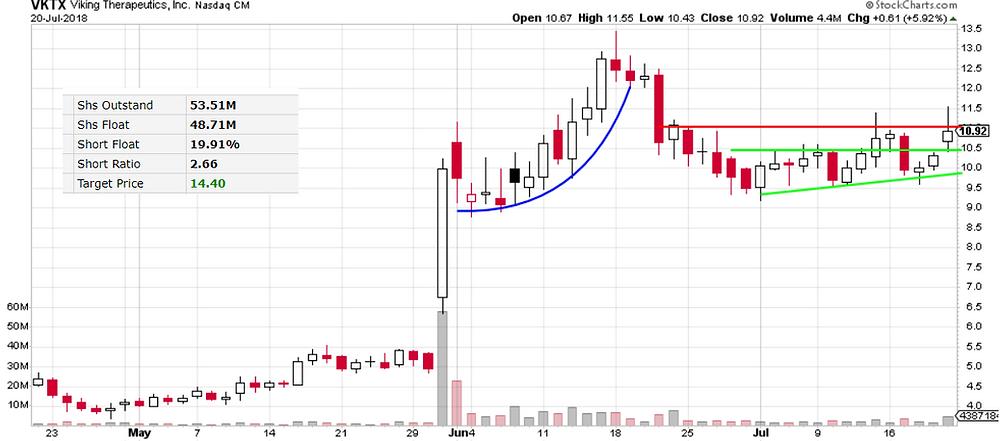 VKTX stock chart