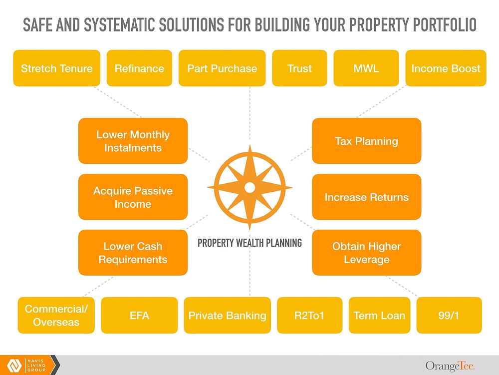 property wealth planning navis