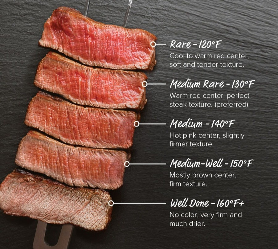 Steak doneness & internal temperature of the meat.