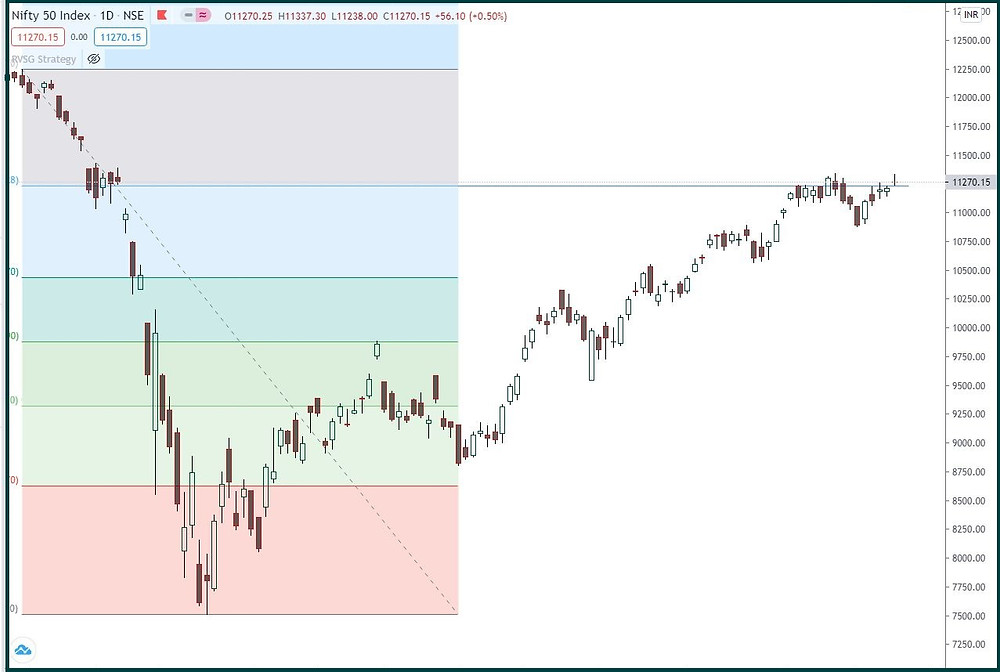 Nifty: Ready for next leg up