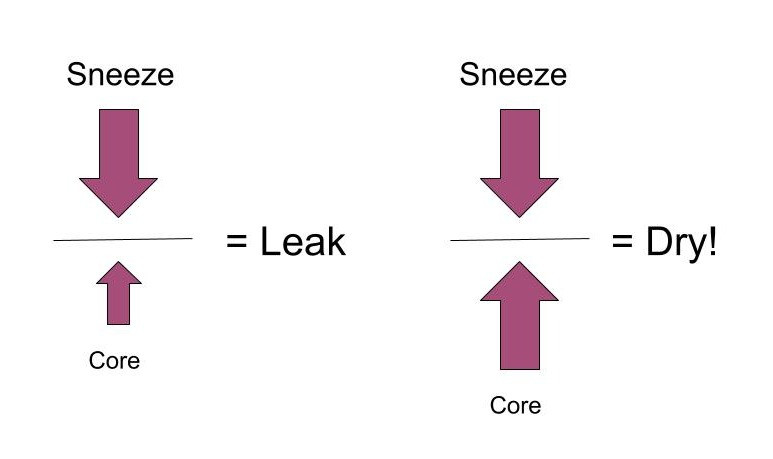 Pictorial description with arrows of leakage happening when sneeze is more powerful than core strength, and of being dry when sneeze and core pressures are equal.