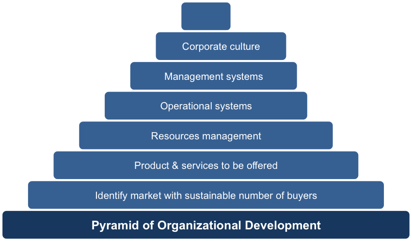 Pyramid of corporations