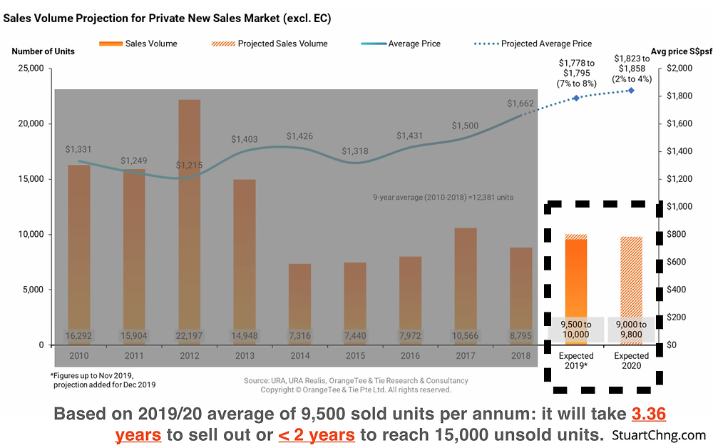 private new sales market sales volume projection 2019 average
