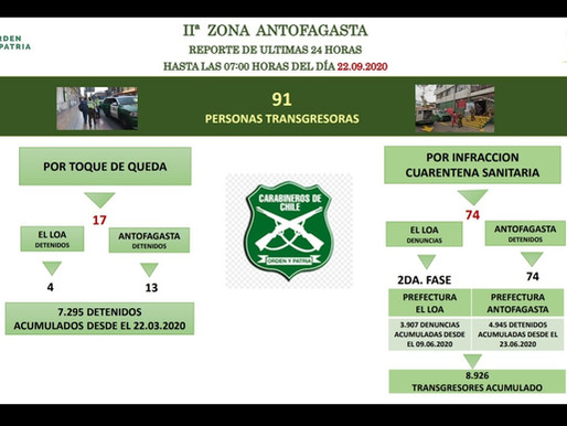 91 PERSONAS FUERON DETENIDAS POR NO RESPETAR CUARENTENA Y TOQUE DE QUEDA