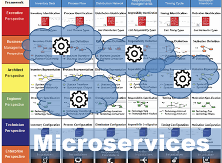 Microservices Architecture through Enterprise Architecture Framework