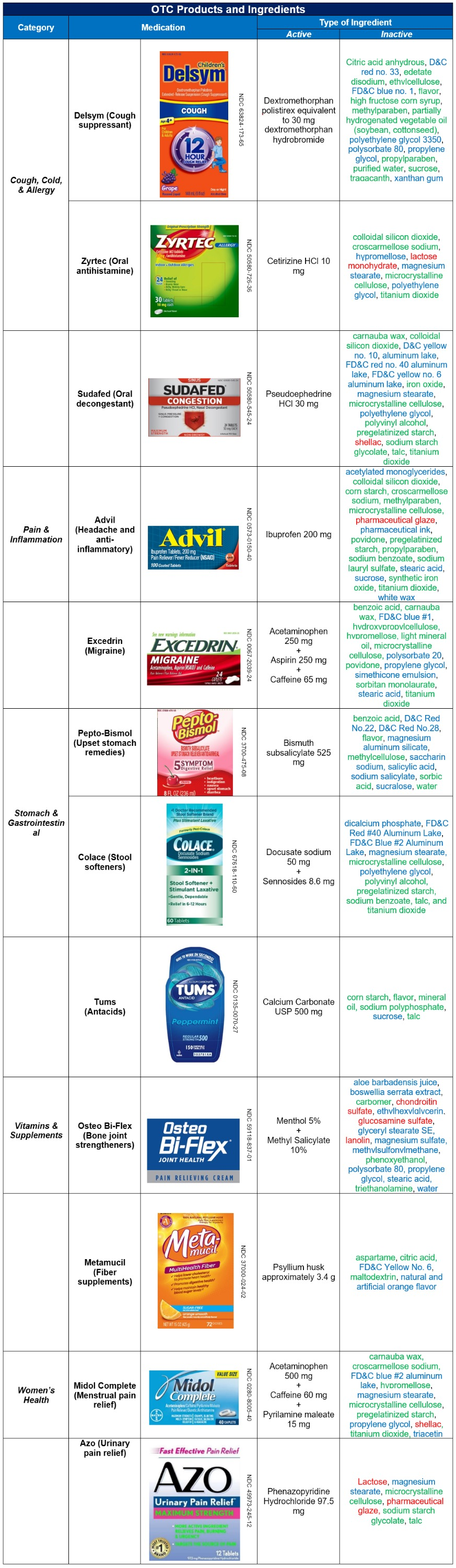 This chart of OTC products calls out animal products in common medicines. It's difficult to find animal-free medicine (commonly called vegan medicine)