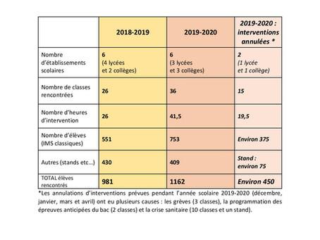 Comparaison BILAN IMS  2018-2019 et 2019-2020 AVANT LE COVID-19