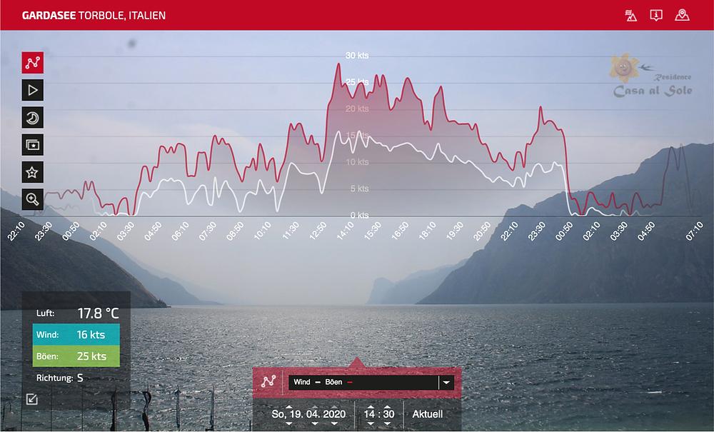 Addicted Sports Webcam: Torbole (Gardasee)