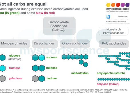 Not all carbs are equal