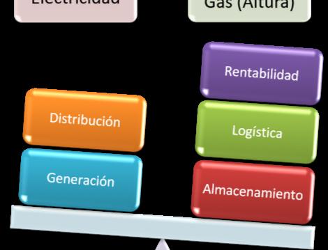 ¿Gas o Electricidad a 3400 m s. n. m.?