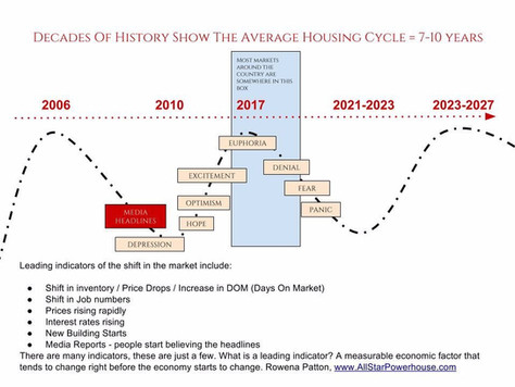 State of the Real Estate Market 2018