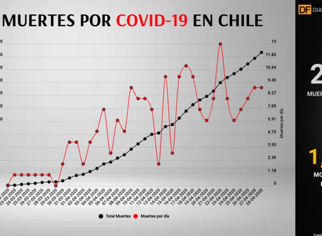 Avance del COVID-19 en cifras