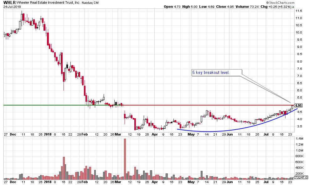 WHLR stock chart