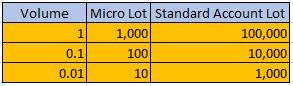 Lot Volume table