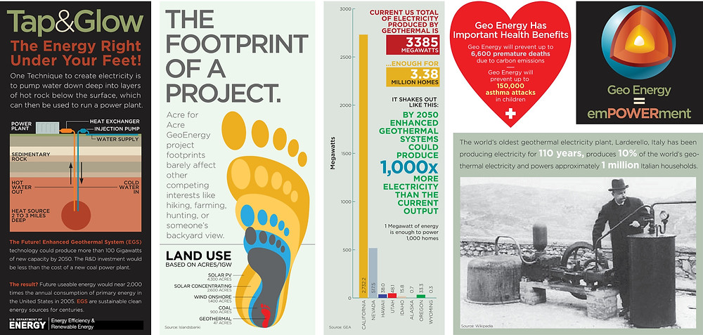 Infographics. The footprint of a geothermal project. Impacts on environment of renewable energies. Global Warming. Climate Coping.
