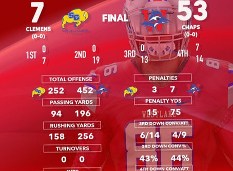 Chaps Dominate Clemens in Opener