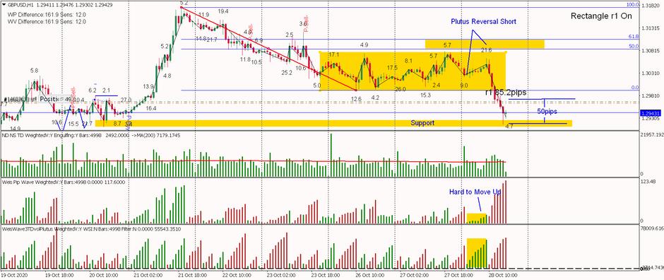 GBPUSD - Plutus Reversal Short on Range Exit