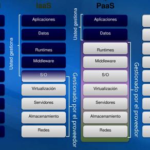 ¿Qué es Cloud Computing?