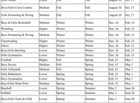 IHSA Approves Modified 2020-21 Schedule