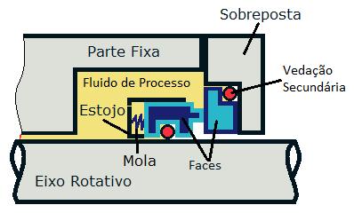 selo mecanico completo