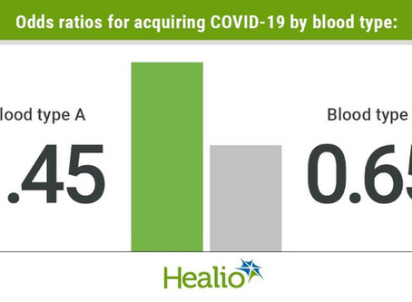 Does your blood type predispose you to acquiring COVID-19?Do you know your blood type?