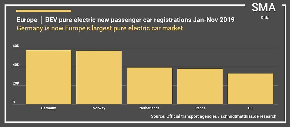 European electric car sales 2019