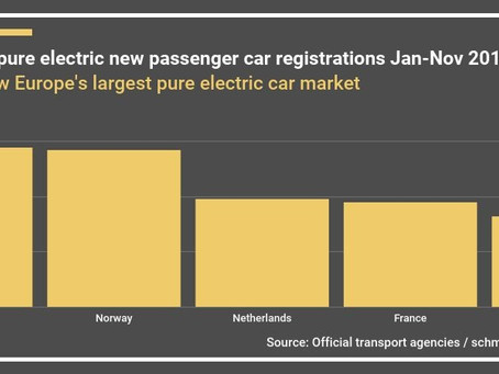 European Electric Passenger Car Market Monitor  (November 2019)