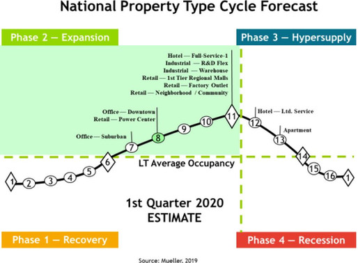 2020 Commercial Real Estate Forecast