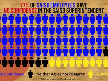 San Antonio Educators Have Overwhelmingly Lost Faith In SAISD Leadership