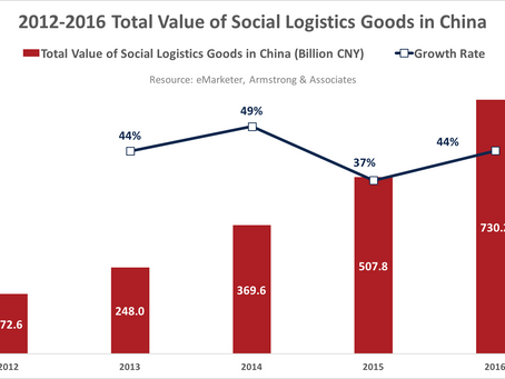 Sensegain View | Industry Trend Analysis of Third-Party Logistics