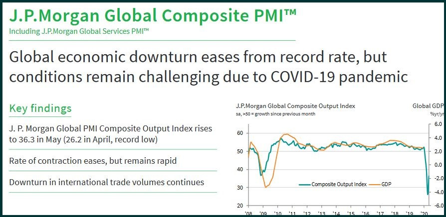 Global PMI is far better than India's for April & May