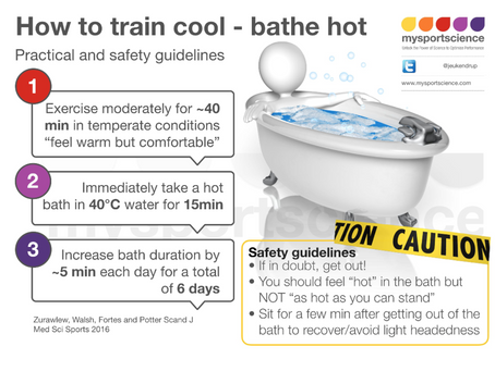 Hot bath and performance - Practical guidelines