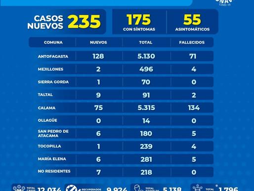 REPORTE COVID 19, REGIÓN DE ANTOFAGASTA. 128 NUEVOS CASOS EN LA CAPITAL EN TAN SOLO 24 HORAS.