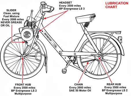 Solex bicycle lubrication chart added to the Technical Library