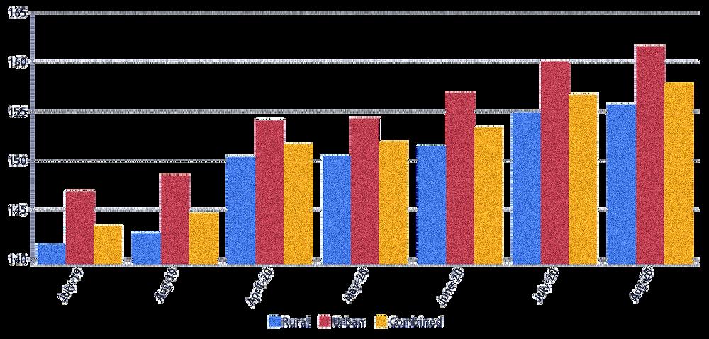 Consumer Price Index (CPI) India - 2020