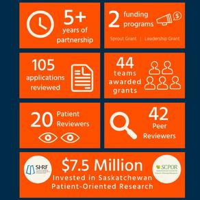 Elevating Patient-Oriented Research for a Healthier Saskatchewan