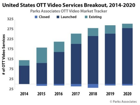 As of 2020, there are 300 different OTT services. Your current and potential clients are watching.