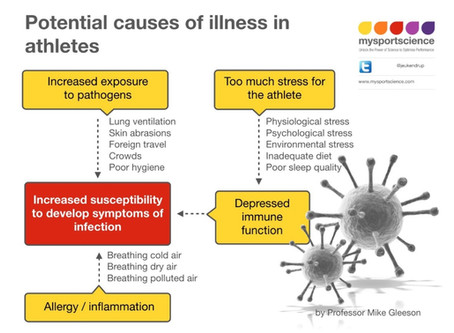 How common are illnesses amongst athletes?