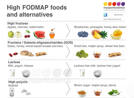 Low FODMAP: A novel tool prevent GI problems?