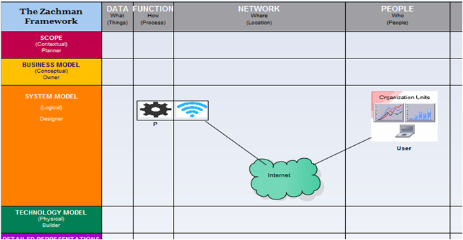 Figure 3: Centralized Database based Network Architecture in context of EA Framework