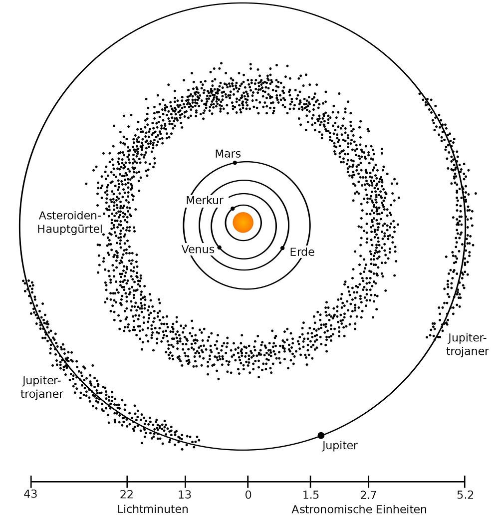 Merkur - Mercury; Erde - Earth; Trojaner - Trojan; Asteroiden-Hauptgürtel - Asteroid Main Belt; Lichtminuten - Light Minutes; Astronomische Einheiten - Astronomical Units
