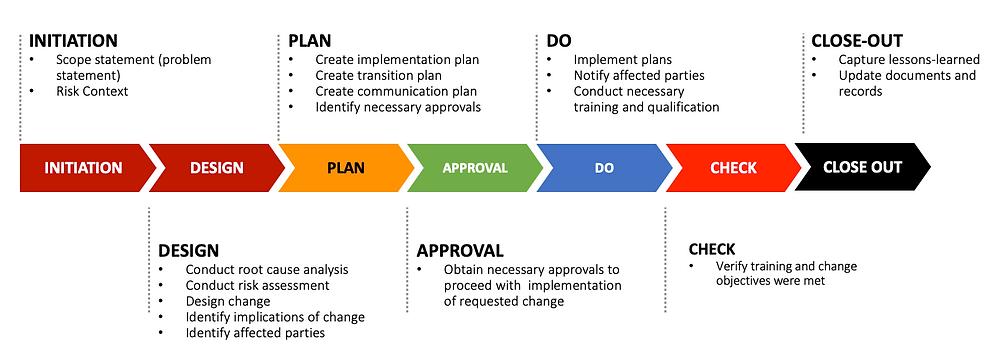 MOC Process