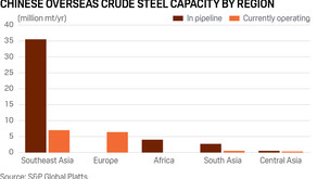 Analysis: China looks overseas for steel capacity expansion