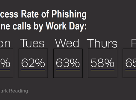How Successful Are Phishing Calls?