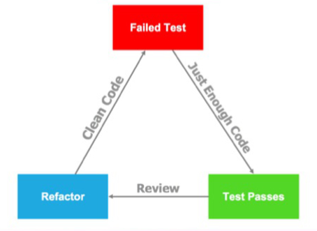 Introduction to Test Driven Development