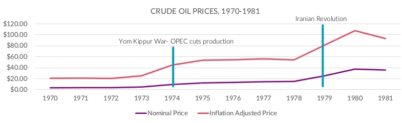 Crude Oil Prices, 1970 - 1981