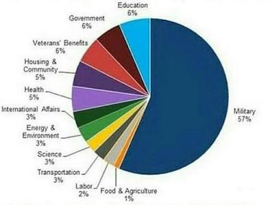 Fazer a guerra é a prioridade dos políticos americanos.